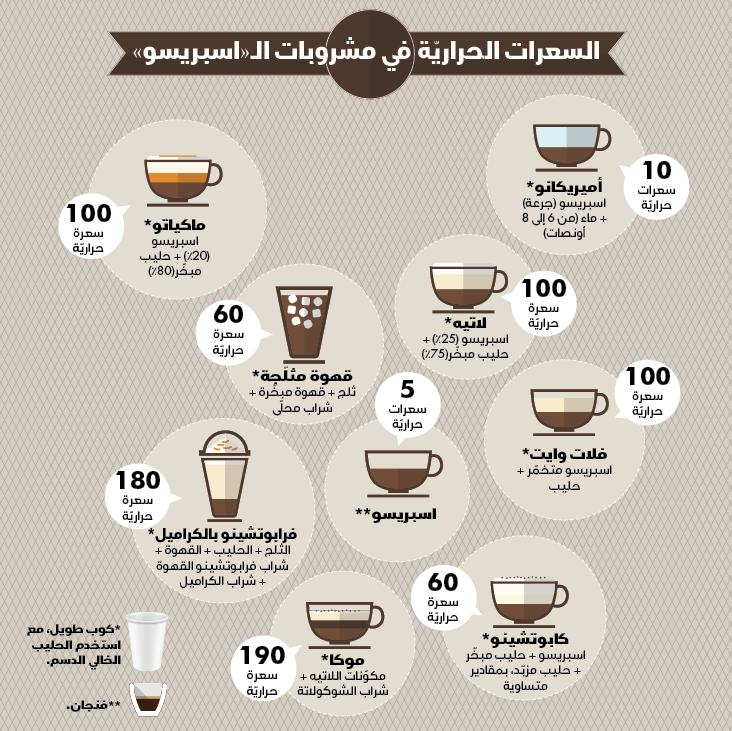 انواع قهوة الرفاعي