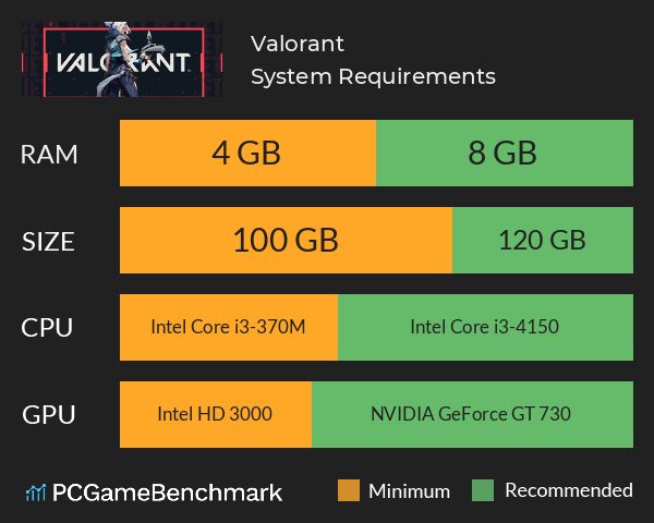 valorant-system-requirements-graph.png