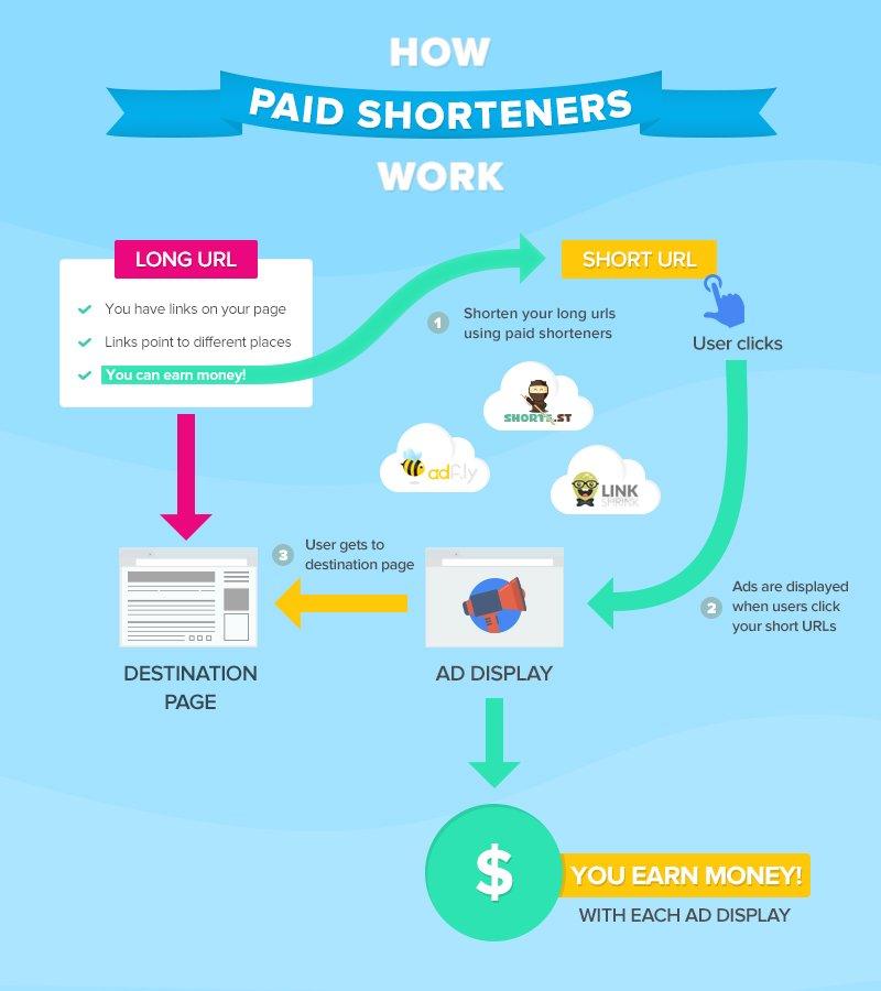 how-shorteners-work-infographics.jpg